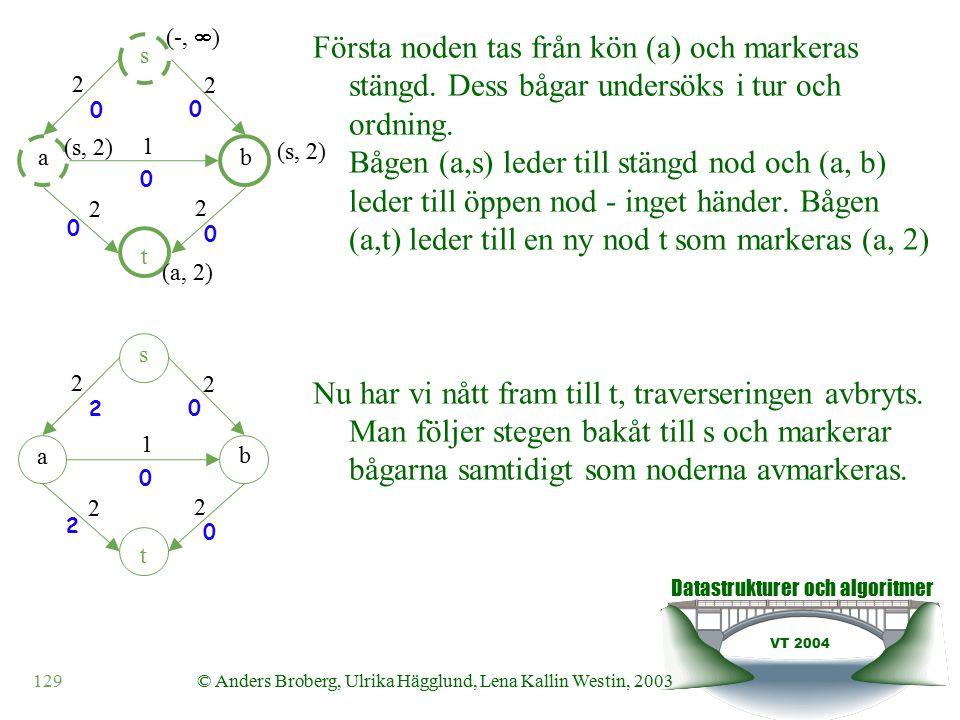 Datastrukturer och algoritmer VT 2004 129© Anders Broberg, Ulrika Hägglund, Lena Kallin Westin, 2003 Första noden tas från kön (a) och markeras stängd.