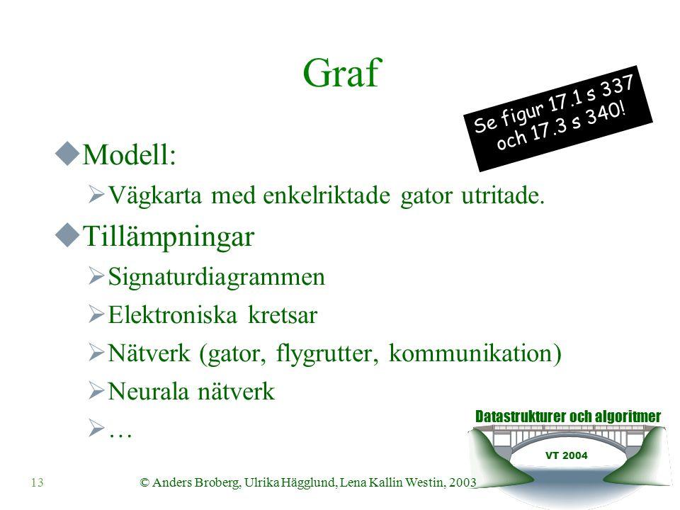 Datastrukturer och algoritmer VT 2004 13© Anders Broberg, Ulrika Hägglund, Lena Kallin Westin, 2003 Graf  Modell:  Vägkarta med enkelriktade gator utritade.