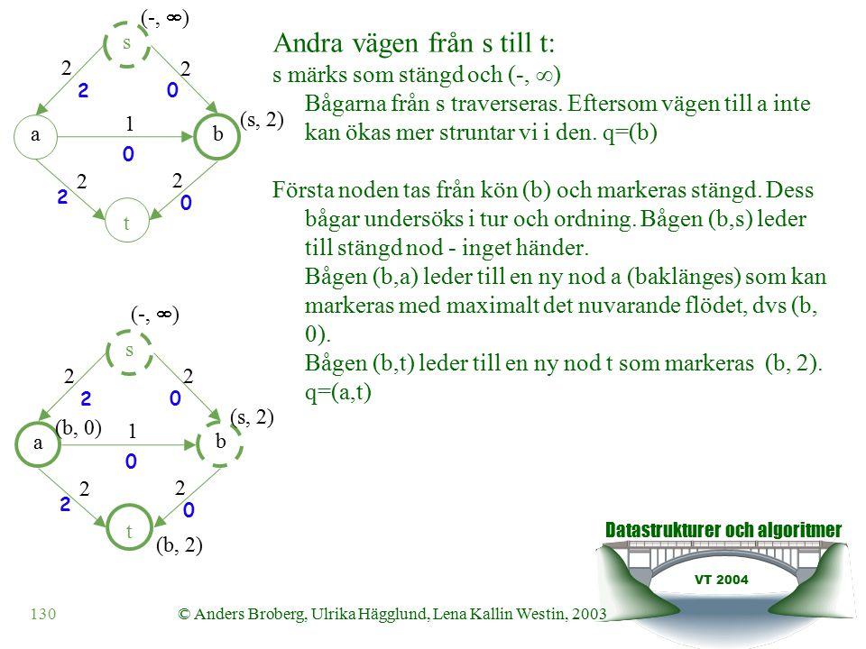Datastrukturer och algoritmer VT 2004 130© Anders Broberg, Ulrika Hägglund, Lena Kallin Westin, 2003 Andra vägen från s till t: s märks som stängd och (-,  ) Bågarna från s traverseras.