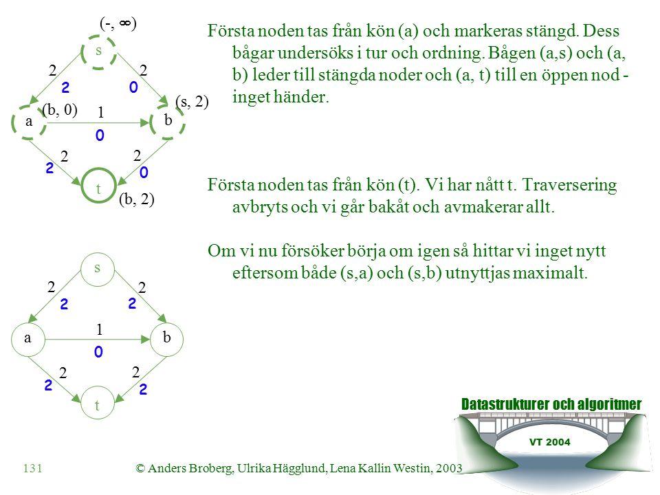 Datastrukturer och algoritmer VT 2004 131© Anders Broberg, Ulrika Hägglund, Lena Kallin Westin, 2003 Första noden tas från kön (a) och markeras stängd.