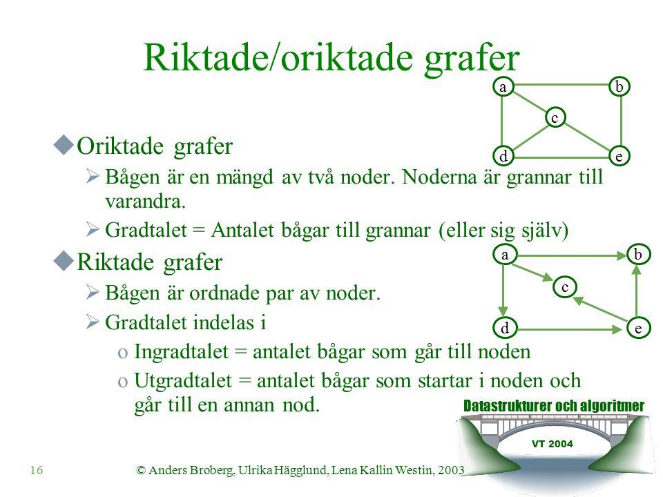 Datastrukturer och algoritmer VT 2004 16© Anders Broberg, Ulrika Hägglund, Lena Kallin Westin, 2003 Riktade/oriktade grafer  Oriktade grafer  Bågen är en mängd av två noder.