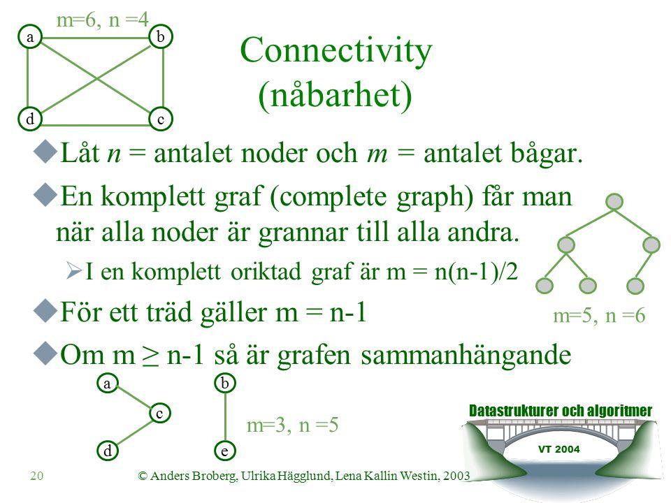 Datastrukturer och algoritmer VT 2004 20© Anders Broberg, Ulrika Hägglund, Lena Kallin Westin, 2003 Connectivity (nåbarhet)  Låt n = antalet noder och m = antalet bågar.