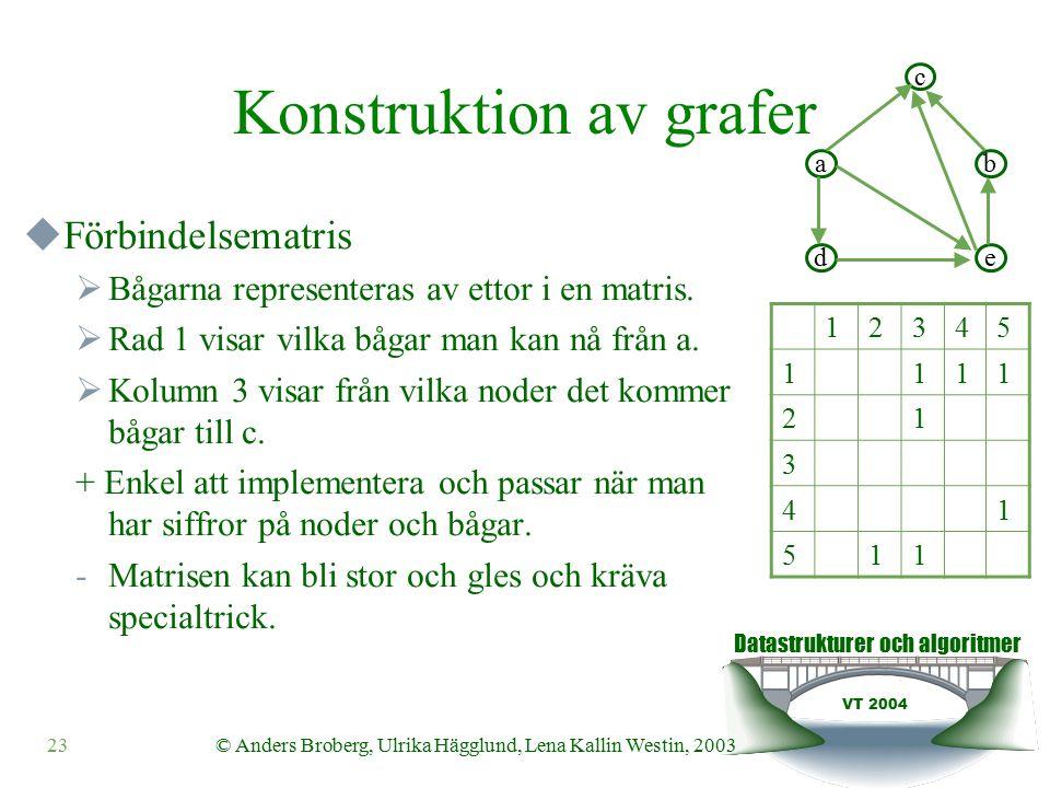 Datastrukturer och algoritmer VT 2004 23© Anders Broberg, Ulrika Hägglund, Lena Kallin Westin, 2003 Konstruktion av grafer  Förbindelsematris  Bågarna representeras av ettor i en matris.
