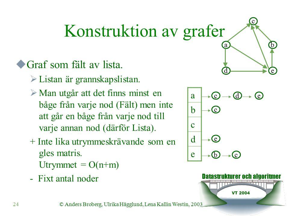 Datastrukturer och algoritmer VT 2004 24© Anders Broberg, Ulrika Hägglund, Lena Kallin Westin, 2003 Konstruktion av grafer  Graf som fält av lista.
