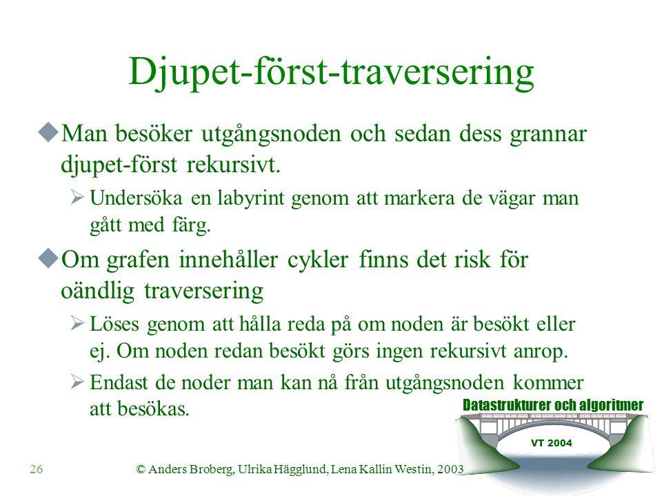 Datastrukturer och algoritmer VT 2004 26© Anders Broberg, Ulrika Hägglund, Lena Kallin Westin, 2003 Djupet-först-traversering  Man besöker utgångsnoden och sedan dess grannar djupet-först rekursivt.