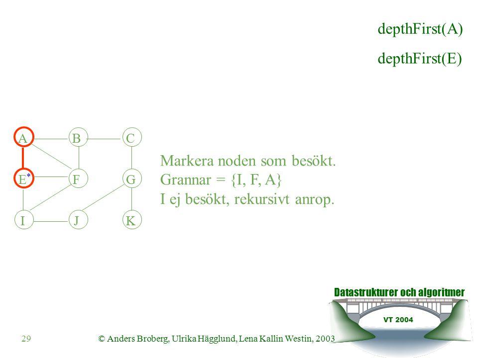 Datastrukturer och algoritmer VT 2004 29© Anders Broberg, Ulrika Hägglund, Lena Kallin Westin, 2003 ABC EFG IJK Markera noden som besökt.