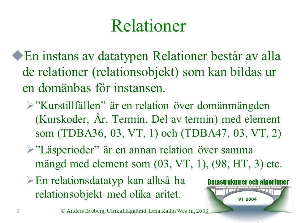 Datastrukturer och algoritmer VT 2004 3© Anders Broberg, Ulrika Hägglund, Lena Kallin Westin, 2003 Relationer  En instans av datatypen Relationer består av alla de relationer (relationsobjekt) som kan bildas ur en domänbas för instansen.