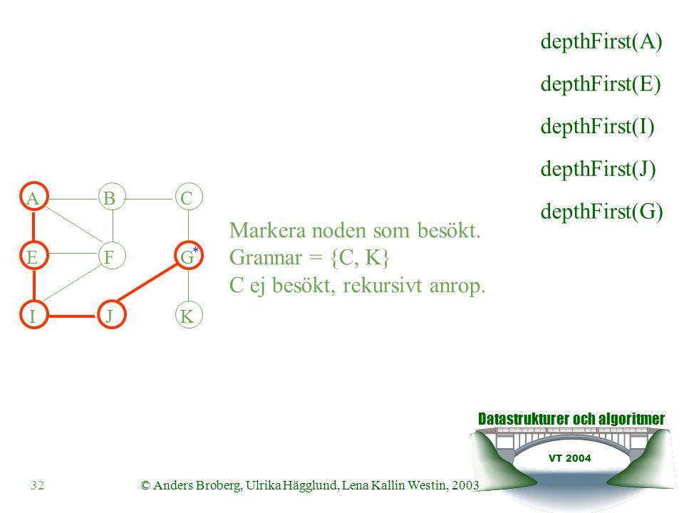Datastrukturer och algoritmer VT 2004 32© Anders Broberg, Ulrika Hägglund, Lena Kallin Westin, 2003 ABC EFG IJK Markera noden som besökt.