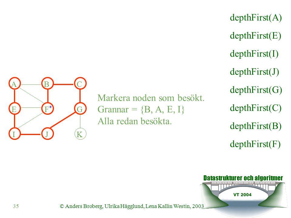 Datastrukturer och algoritmer VT 2004 35© Anders Broberg, Ulrika Hägglund, Lena Kallin Westin, 2003 Markera noden som besökt.