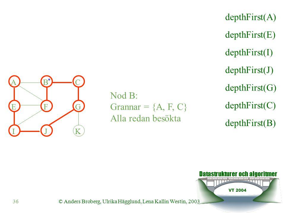 Datastrukturer och algoritmer VT 2004 36© Anders Broberg, Ulrika Hägglund, Lena Kallin Westin, 2003 Nod B: Grannar = {A, F, C} Alla redan besökta ABC EFG IJK * depthFirst(E) depthFirst(I) depthFirst(J) depthFirst(G) depthFirst(C) depthFirst(B) depthFirst(A)