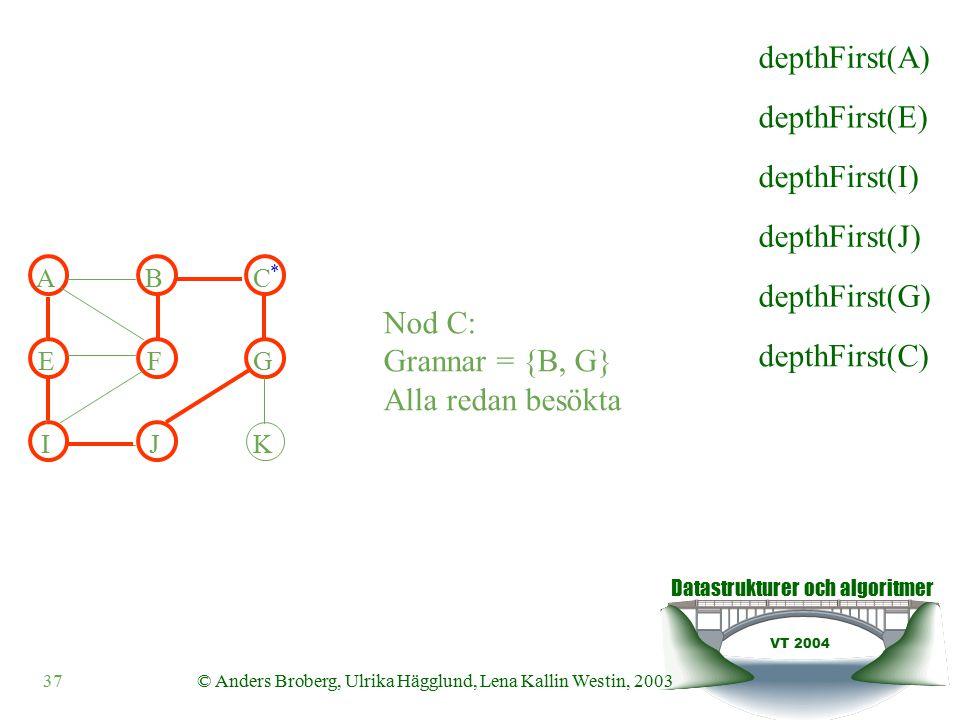 Datastrukturer och algoritmer VT 2004 37© Anders Broberg, Ulrika Hägglund, Lena Kallin Westin, 2003 ABC EFG IJK * Nod C: Grannar = {B, G} Alla redan besökta depthFirst(E) depthFirst(I) depthFirst(J) depthFirst(G) depthFirst(C) depthFirst(A)