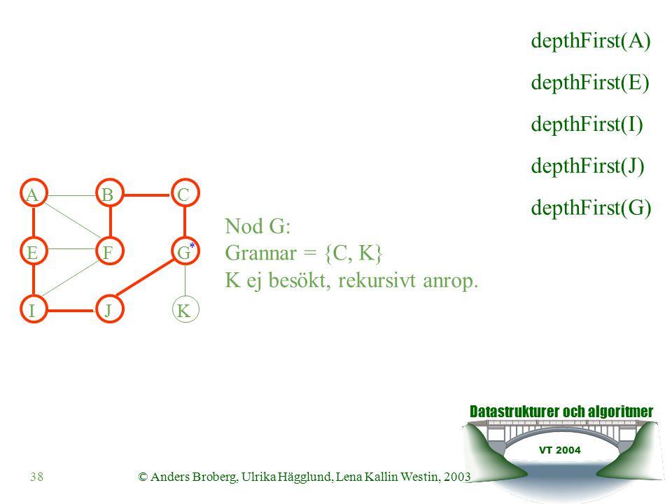 Datastrukturer och algoritmer VT 2004 38© Anders Broberg, Ulrika Hägglund, Lena Kallin Westin, 2003 ABC EFG IJK Nod G: Grannar = {C, K} K ej besökt, rekursivt anrop.