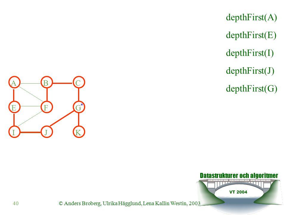 Datastrukturer och algoritmer VT 2004 40© Anders Broberg, Ulrika Hägglund, Lena Kallin Westin, 2003 ABC EFG IJK depthFirst(E) depthFirst(I) depthFirst(J) depthFirst(G) depthFirst(A) *