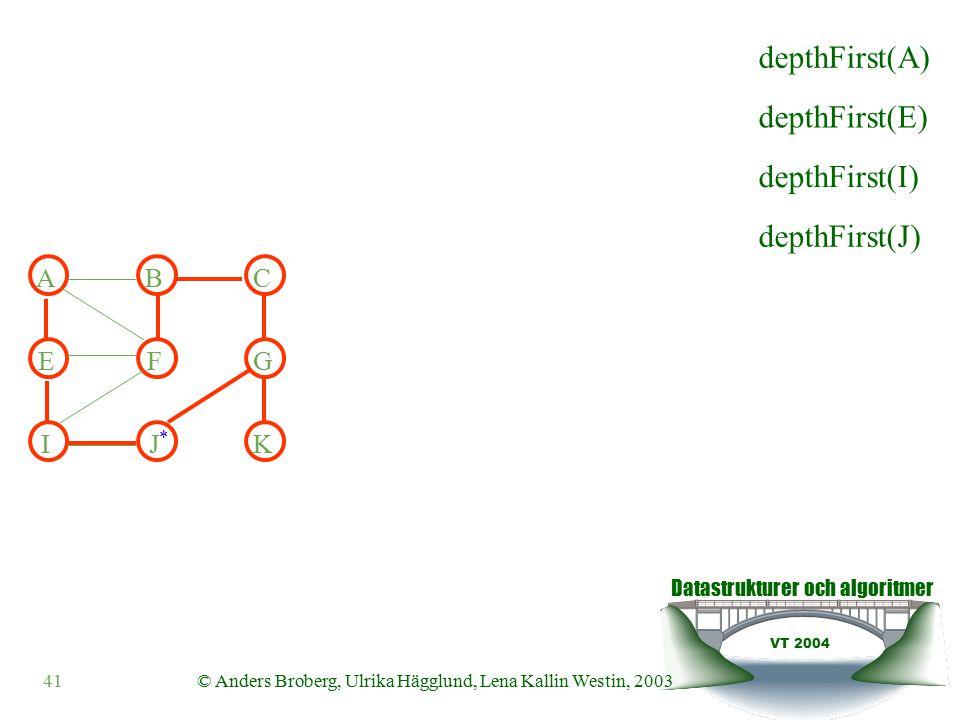 Datastrukturer och algoritmer VT 2004 41© Anders Broberg, Ulrika Hägglund, Lena Kallin Westin, 2003 ABC EFG IJK depthFirst(E) depthFirst(I) depthFirst(J) depthFirst(A) *