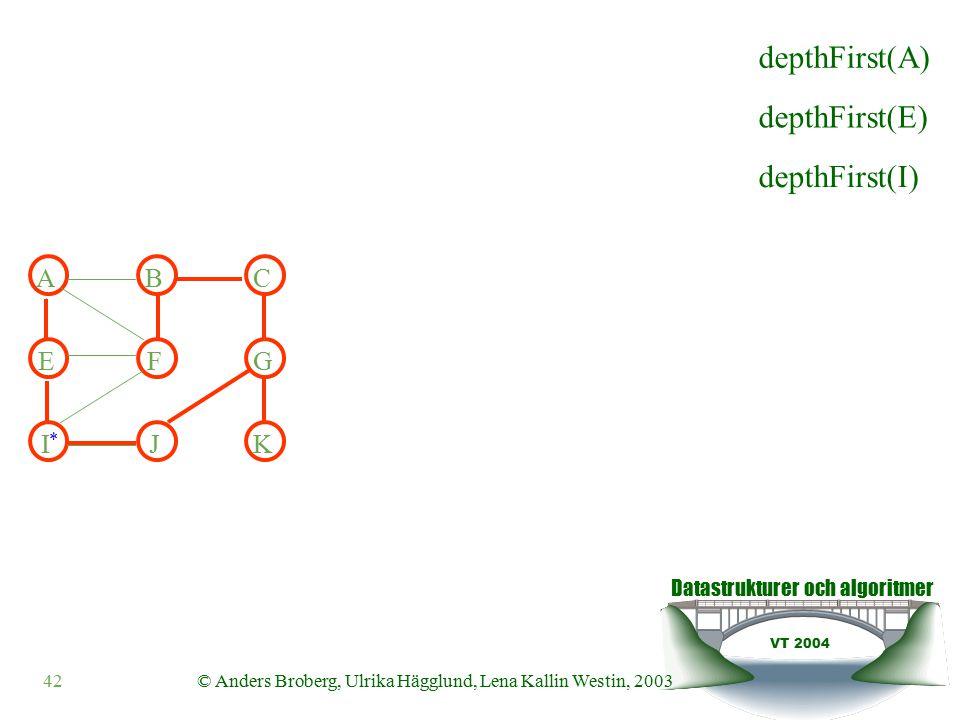 Datastrukturer och algoritmer VT 2004 42© Anders Broberg, Ulrika Hägglund, Lena Kallin Westin, 2003 ABC EFG IJK depthFirst(E) depthFirst(I) depthFirst(A) *