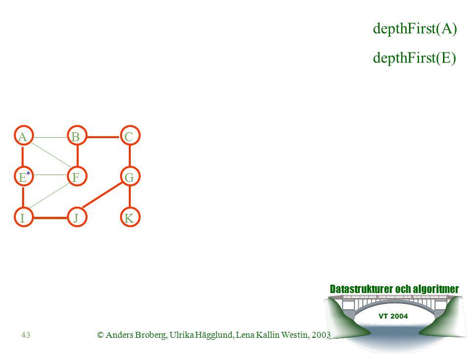 Datastrukturer och algoritmer VT 2004 43© Anders Broberg, Ulrika Hägglund, Lena Kallin Westin, 2003 ABC EFG IJK depthFirst(E) depthFirst(A) *