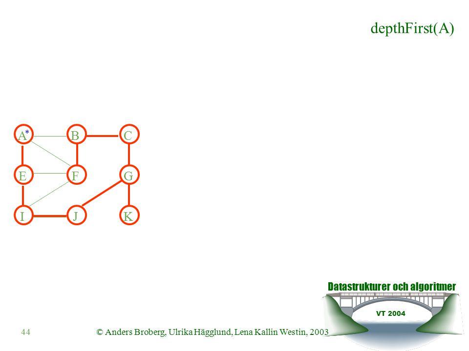 Datastrukturer och algoritmer VT 2004 44© Anders Broberg, Ulrika Hägglund, Lena Kallin Westin, 2003 ABC EFG IJK depthFirst(A) *