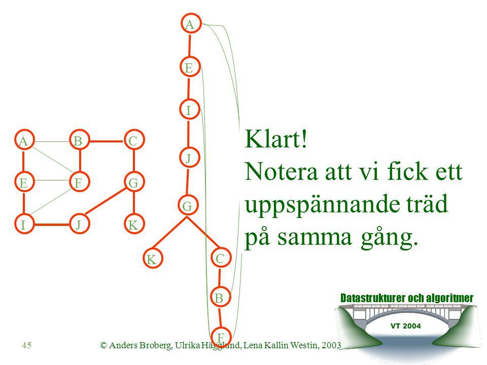 Datastrukturer och algoritmer VT 2004 45© Anders Broberg, Ulrika Hägglund, Lena Kallin Westin, 2003 F A B C E G I J K Klart.