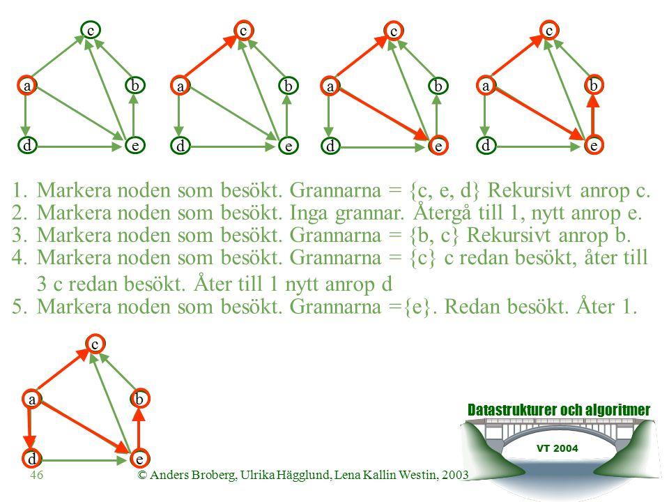 Datastrukturer och algoritmer VT 2004 46© Anders Broberg, Ulrika Hägglund, Lena Kallin Westin, 2003 ab c de 1.Markera noden som besökt.