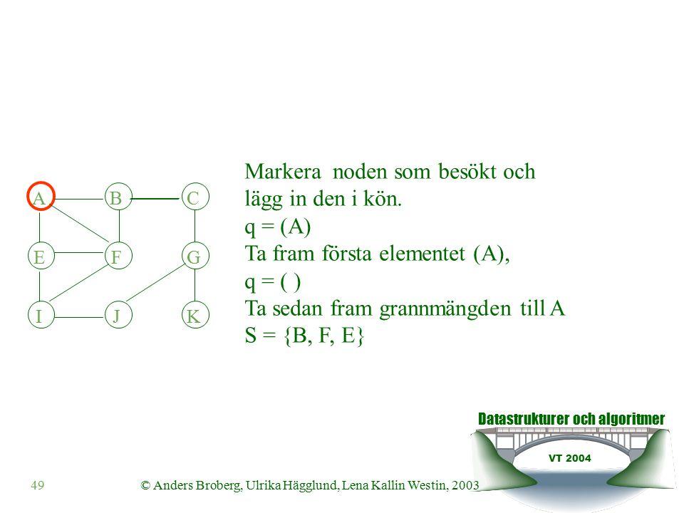 Datastrukturer och algoritmer VT 2004 49© Anders Broberg, Ulrika Hägglund, Lena Kallin Westin, 2003 ABC EFG IJK Markera noden som besökt och lägg in den i kön.