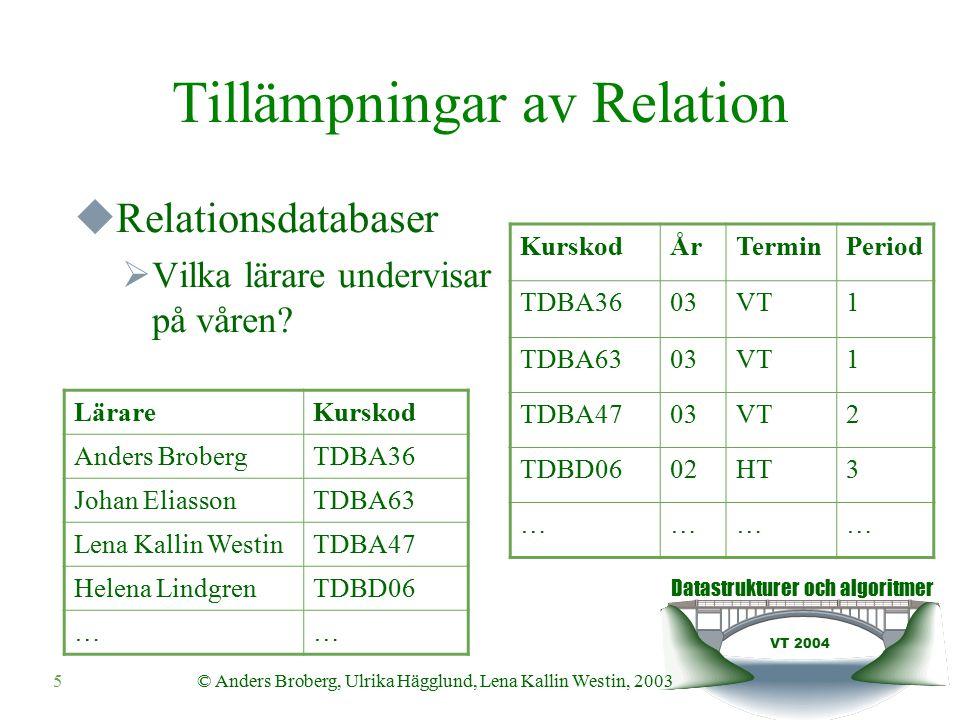 Datastrukturer och algoritmer VT 2004 5© Anders Broberg, Ulrika Hägglund, Lena Kallin Westin, 2003 Tillämpningar av Relation  Relationsdatabaser  Vilka lärare undervisar på våren.