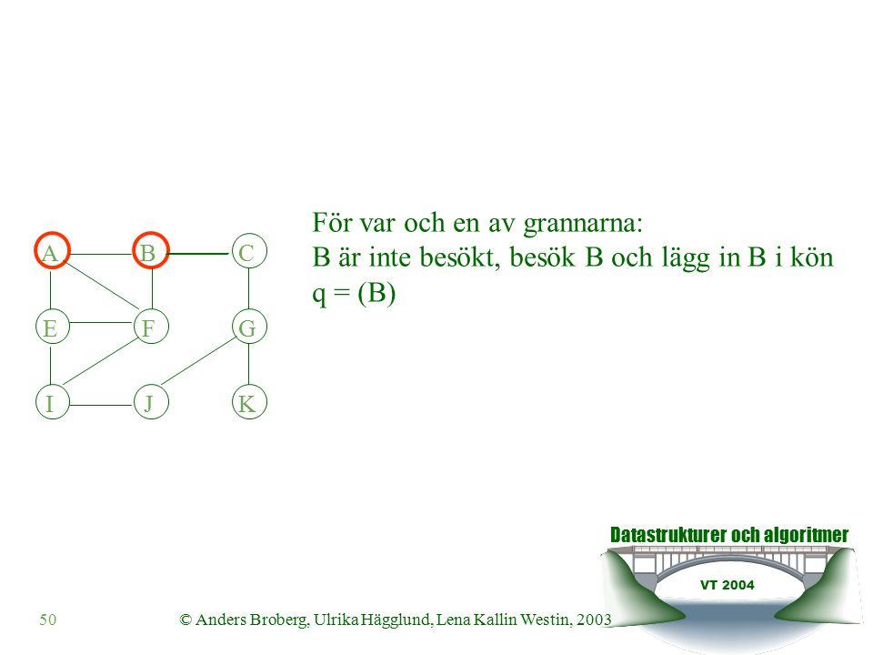 Datastrukturer och algoritmer VT 2004 50© Anders Broberg, Ulrika Hägglund, Lena Kallin Westin, 2003 För var och en av grannarna: B är inte besökt, besök B och lägg in B i kön q = (B) ABC EFG IJK