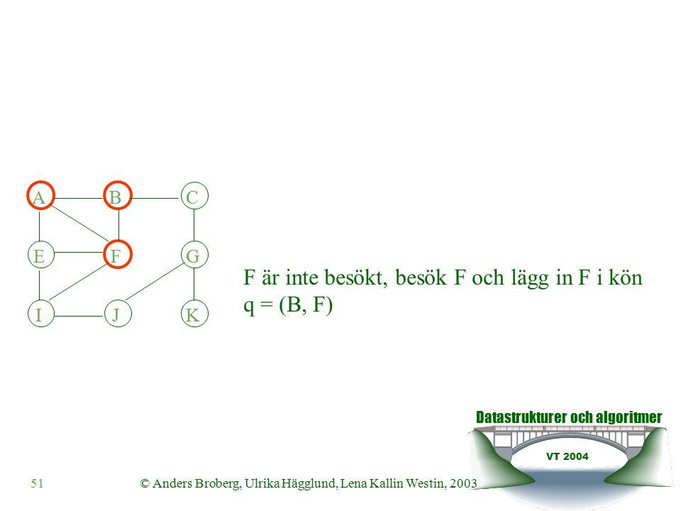 Datastrukturer och algoritmer VT 2004 51© Anders Broberg, Ulrika Hägglund, Lena Kallin Westin, 2003 ABC EFG IJK F är inte besökt, besök F och lägg in F i kön q = (B, F)