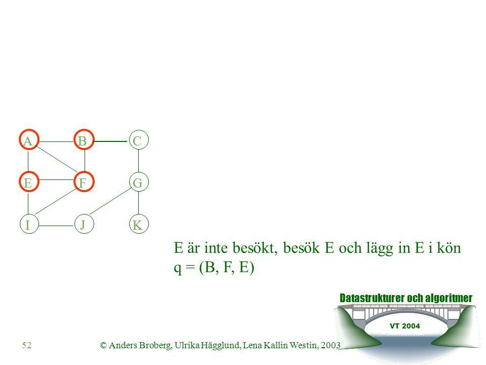Datastrukturer och algoritmer VT 2004 52© Anders Broberg, Ulrika Hägglund, Lena Kallin Westin, 2003 IJK ABC EFG E är inte besökt, besök E och lägg in E i kön q = (B, F, E)