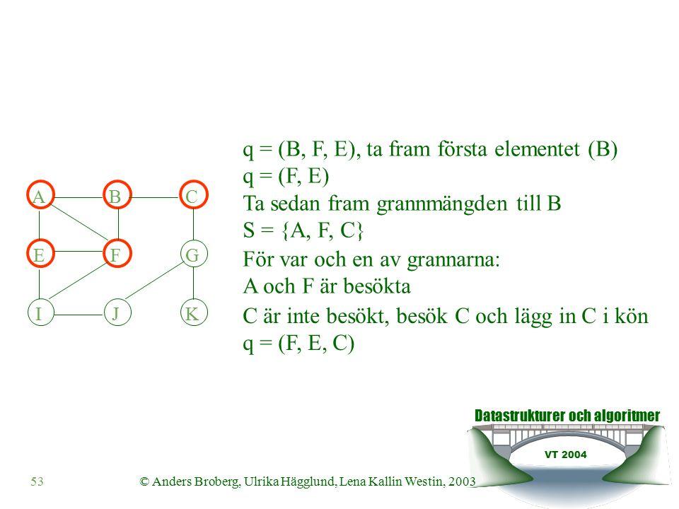 Datastrukturer och algoritmer VT 2004 53© Anders Broberg, Ulrika Hägglund, Lena Kallin Westin, 2003 q = (B, F, E), ta fram första elementet (B) q = (F, E) Ta sedan fram grannmängden till B S = {A, F, C} För var och en av grannarna: A och F är besökta C är inte besökt, besök C och lägg in C i kön q = (F, E, C) ABC EFG IJK