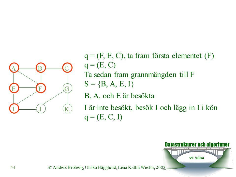 Datastrukturer och algoritmer VT 2004 54© Anders Broberg, Ulrika Hägglund, Lena Kallin Westin, 2003 ABC EFG IJK q = (F, E, C), ta fram första elementet (F) q = (E, C) Ta sedan fram grannmängden till F S = {B, A, E, I} B, A, och E är besökta I är inte besökt, besök I och lägg in I i kön q = (E, C, I)