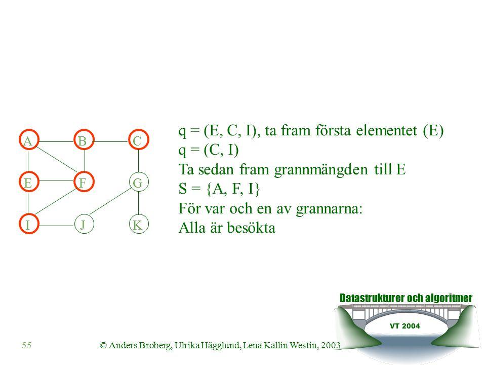 Datastrukturer och algoritmer VT 2004 55© Anders Broberg, Ulrika Hägglund, Lena Kallin Westin, 2003 ABC EFG IJK q = (E, C, I), ta fram första elementet (E) q = (C, I) Ta sedan fram grannmängden till E S = {A, F, I} För var och en av grannarna: Alla är besökta