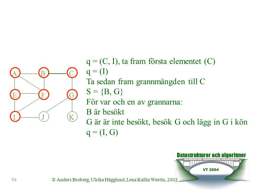 Datastrukturer och algoritmer VT 2004 56© Anders Broberg, Ulrika Hägglund, Lena Kallin Westin, 2003 ABC EFG IJK q = (C, I), ta fram första elementet (C) q = (I) Ta sedan fram grannmängden till C S = {B, G} För var och en av grannarna: B är besökt G är är inte besökt, besök G och lägg in G i kön q = (I, G)