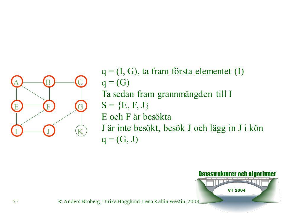 Datastrukturer och algoritmer VT 2004 57© Anders Broberg, Ulrika Hägglund, Lena Kallin Westin, 2003 ABC EFG IJK q = (I, G), ta fram första elementet (I) q = (G) Ta sedan fram grannmängden till I S = {E, F, J} E och F är besökta J är inte besökt, besök J och lägg in J i kön q = (G, J)