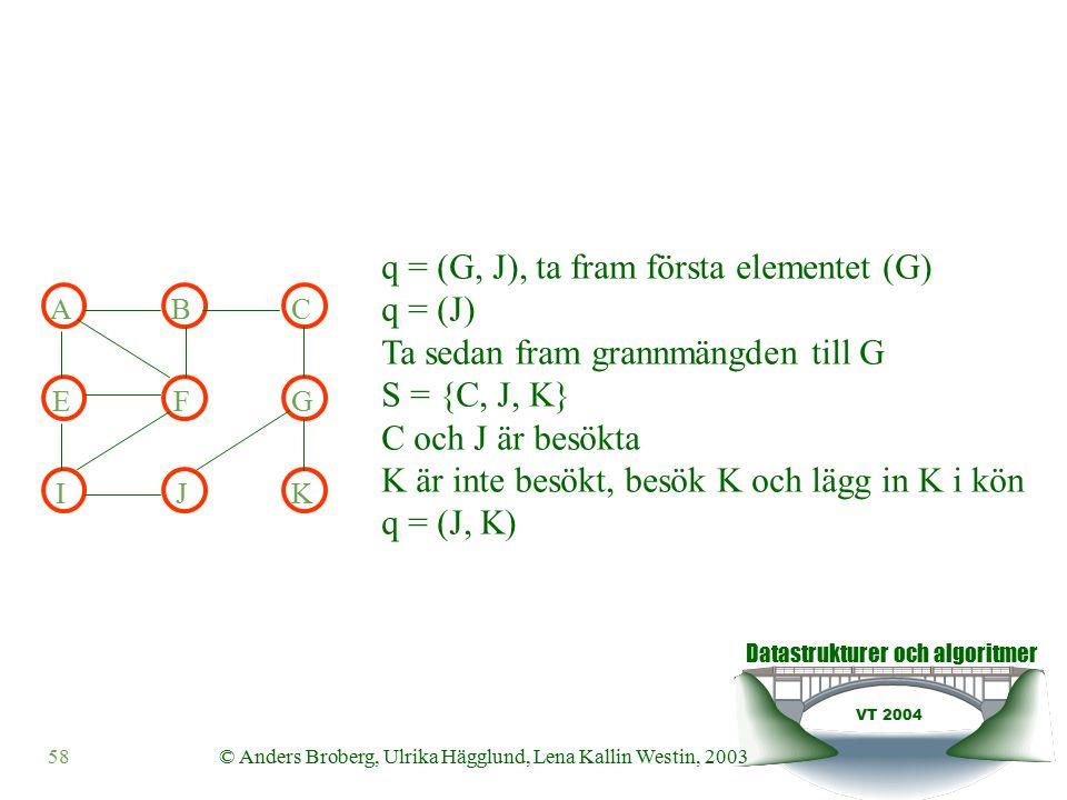 Datastrukturer och algoritmer VT 2004 58© Anders Broberg, Ulrika Hägglund, Lena Kallin Westin, 2003 ABC EFG IJK q = (G, J), ta fram första elementet (G) q = (J) Ta sedan fram grannmängden till G S = {C, J, K} C och J är besökta K är inte besökt, besök K och lägg in K i kön q = (J, K)