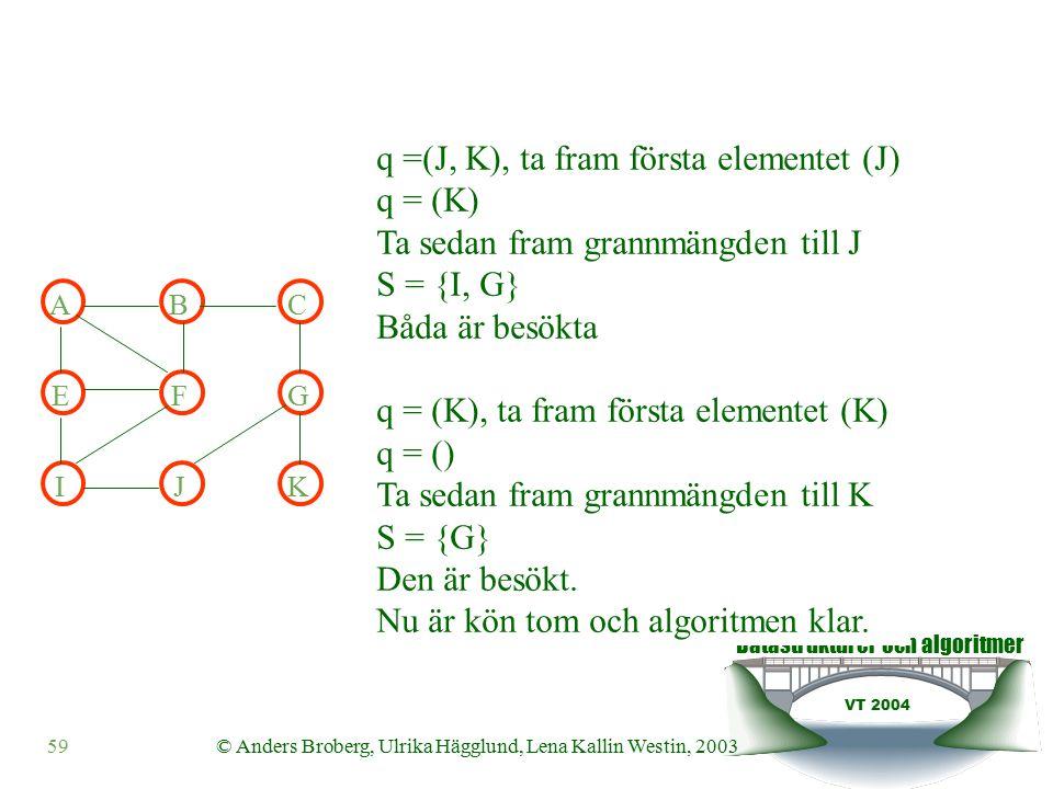 Datastrukturer och algoritmer VT 2004 59© Anders Broberg, Ulrika Hägglund, Lena Kallin Westin, 2003 ABC EFG IJK q =(J, K), ta fram första elementet (J) q = (K) Ta sedan fram grannmängden till J S = {I, G} Båda är besökta q = (K), ta fram första elementet (K) q = () Ta sedan fram grannmängden till K S = {G} Den är besökt.
