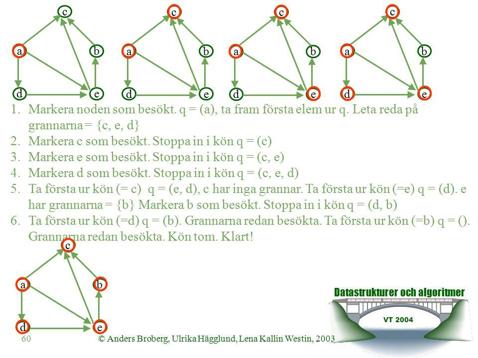 Datastrukturer och algoritmer VT 2004 60© Anders Broberg, Ulrika Hägglund, Lena Kallin Westin, 2003 ab c de 1.Markera noden som besökt.