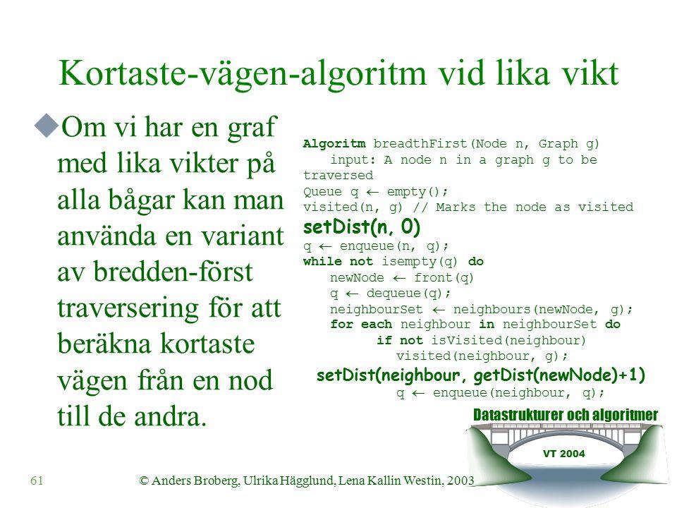Datastrukturer och algoritmer VT 2004 61© Anders Broberg, Ulrika Hägglund, Lena Kallin Westin, 2003 Kortaste-vägen-algoritm vid lika vikt  Om vi har en graf med lika vikter på alla bågar kan man använda en variant av bredden-först traversering för att beräkna kortaste vägen från en nod till de andra.