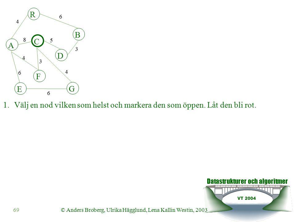 Datastrukturer och algoritmer VT 2004 69© Anders Broberg, Ulrika Hägglund, Lena Kallin Westin, 2003 1.Välj en nod vilken som helst och markera den som öppen.