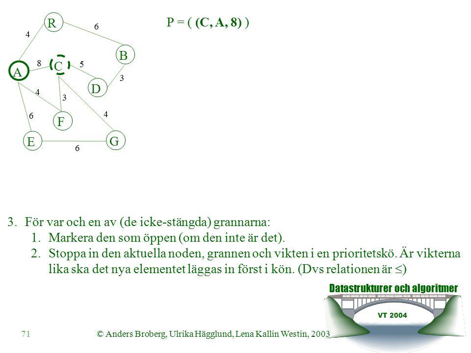 Datastrukturer och algoritmer VT 2004 71© Anders Broberg, Ulrika Hägglund, Lena Kallin Westin, 2003 A R B F C D E G 4 6 8 5 3 4 3 4 6 6 3.För var och en av (de icke-stängda) grannarna: 1.Markera den som öppen (om den inte är det).