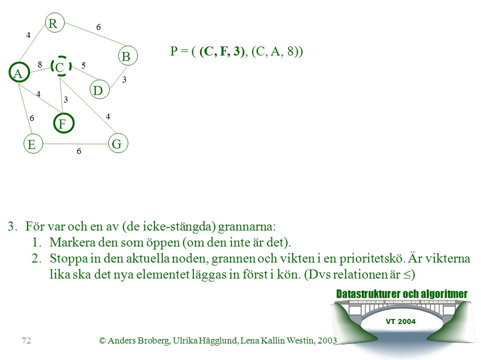 Datastrukturer och algoritmer VT 2004 72© Anders Broberg, Ulrika Hägglund, Lena Kallin Westin, 2003 A R B F C D E G 4 6 8 5 3 4 3 4 6 6 3.För var och en av (de icke-stängda) grannarna: 1.Markera den som öppen (om den inte är det).