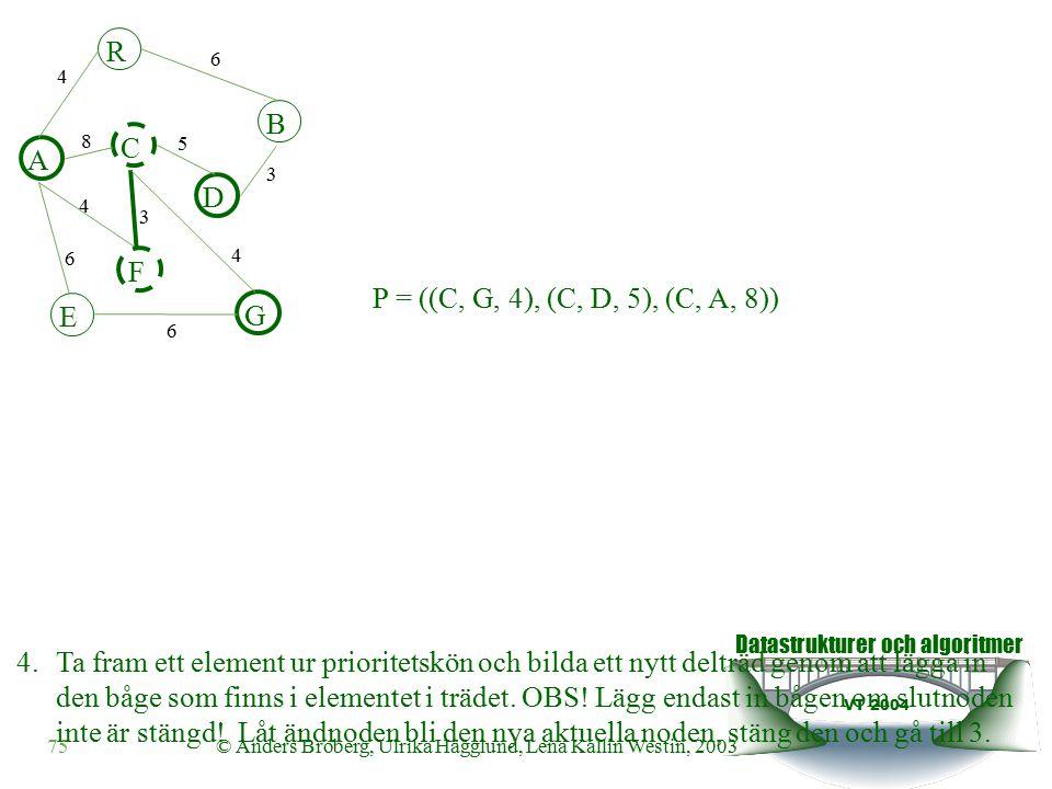 Datastrukturer och algoritmer VT 2004 75© Anders Broberg, Ulrika Hägglund, Lena Kallin Westin, 2003 A R B F C D E G 4 6 8 5 3 4 3 4 6 6 P = ((C, G, 4), (C, D, 5), (C, A, 8)) 4.Ta fram ett element ur prioritetskön och bilda ett nytt delträd genom att lägga in den båge som finns i elementet i trädet.