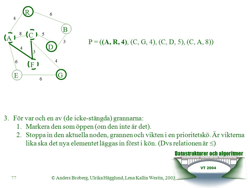 Datastrukturer och algoritmer VT 2004 77© Anders Broberg, Ulrika Hägglund, Lena Kallin Westin, 2003 A R B F C D E G 4 6 8 5 3 4 3 4 6 6 3.För var och en av (de icke-stängda) grannarna: 1.Markera den som öppen (om den inte är det).
