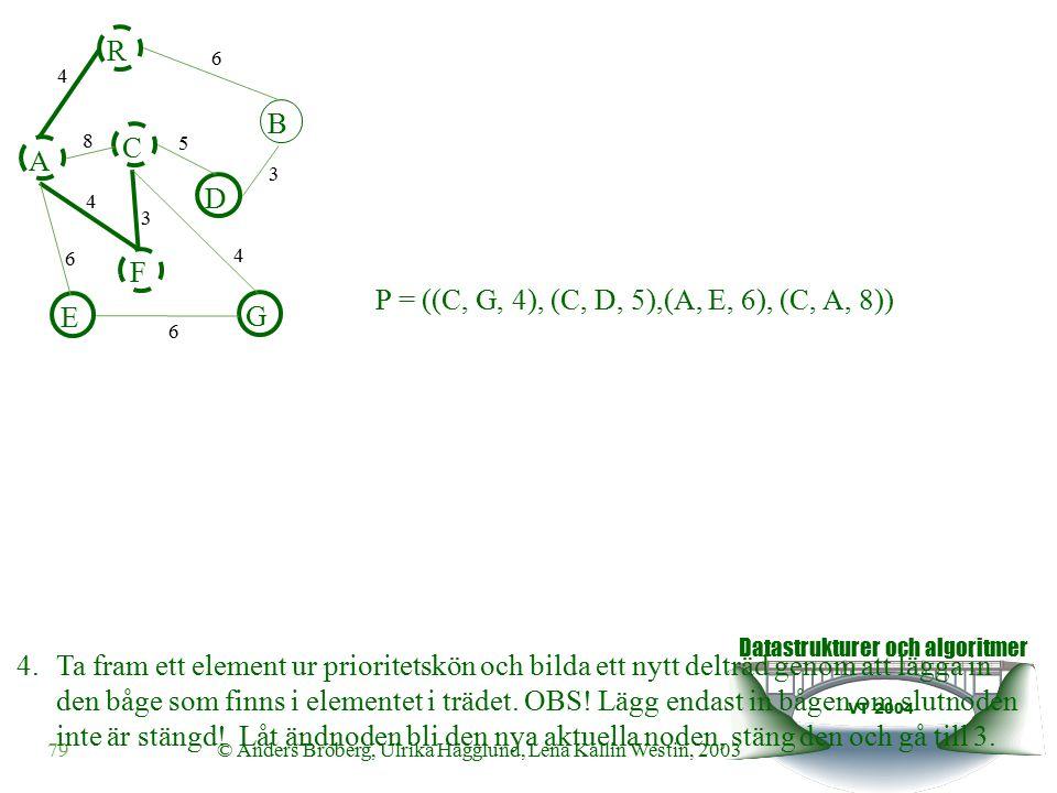 Datastrukturer och algoritmer VT 2004 79© Anders Broberg, Ulrika Hägglund, Lena Kallin Westin, 2003 A R B F C D E G 4 6 8 5 3 4 3 4 6 6 4.Ta fram ett element ur prioritetskön och bilda ett nytt delträd genom att lägga in den båge som finns i elementet i trädet.