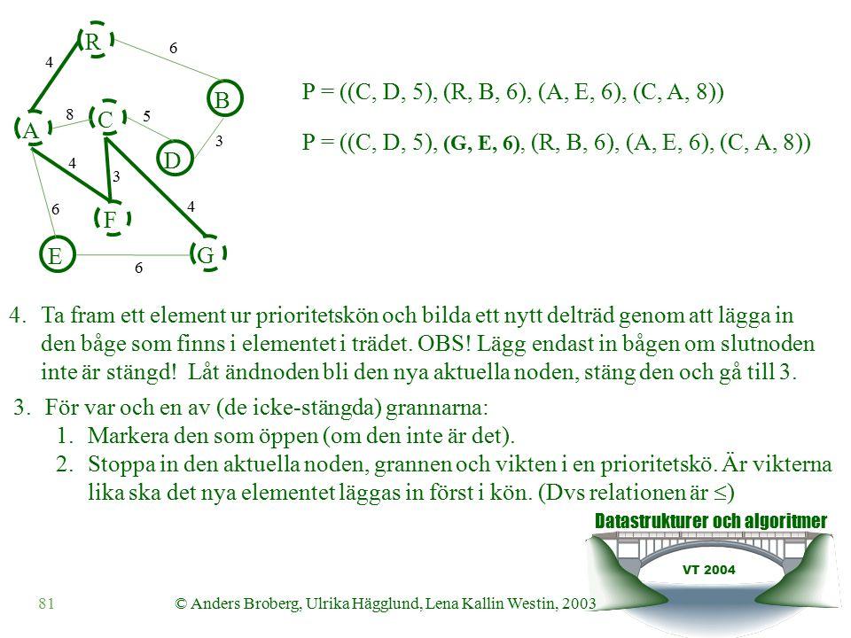 Datastrukturer och algoritmer VT 2004 81© Anders Broberg, Ulrika Hägglund, Lena Kallin Westin, 2003 A R B F C D E G 4 6 8 5 3 4 3 4 6 6 4.Ta fram ett element ur prioritetskön och bilda ett nytt delträd genom att lägga in den båge som finns i elementet i trädet.