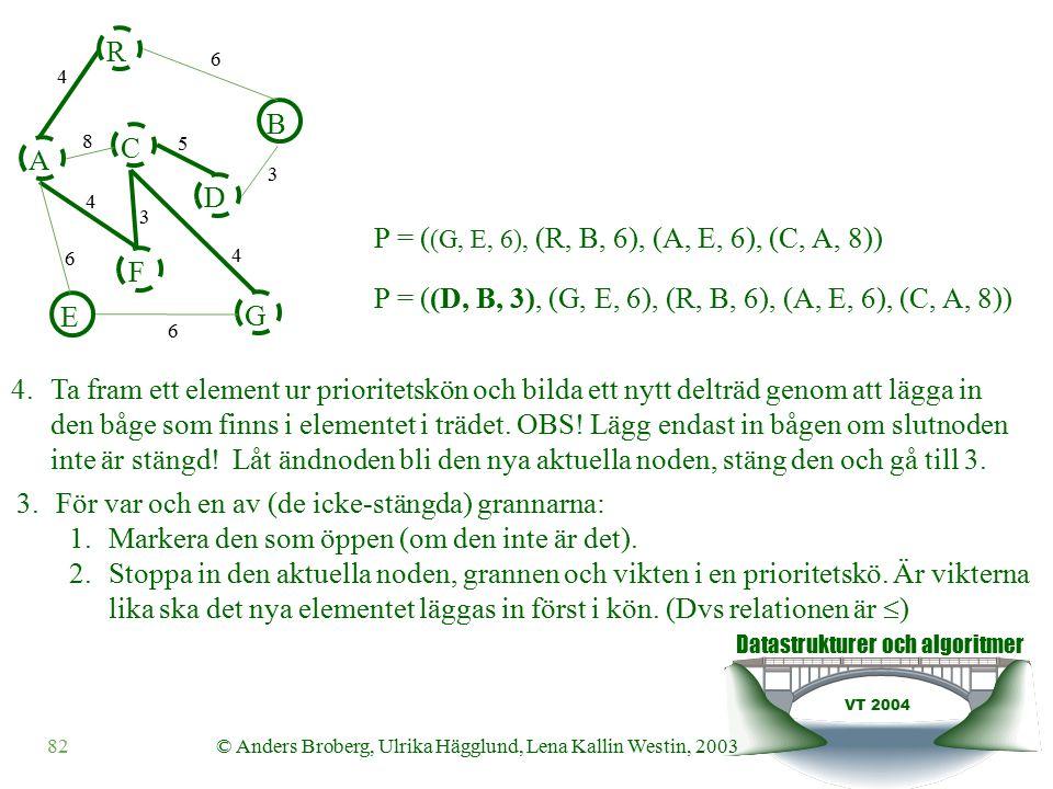 Datastrukturer och algoritmer VT 2004 82© Anders Broberg, Ulrika Hägglund, Lena Kallin Westin, 2003 A R B F C D E G 4 6 8 5 3 4 3 4 6 6 P = ( (G, E, 6), (R, B, 6), (A, E, 6), (C, A, 8)) 4.Ta fram ett element ur prioritetskön och bilda ett nytt delträd genom att lägga in den båge som finns i elementet i trädet.