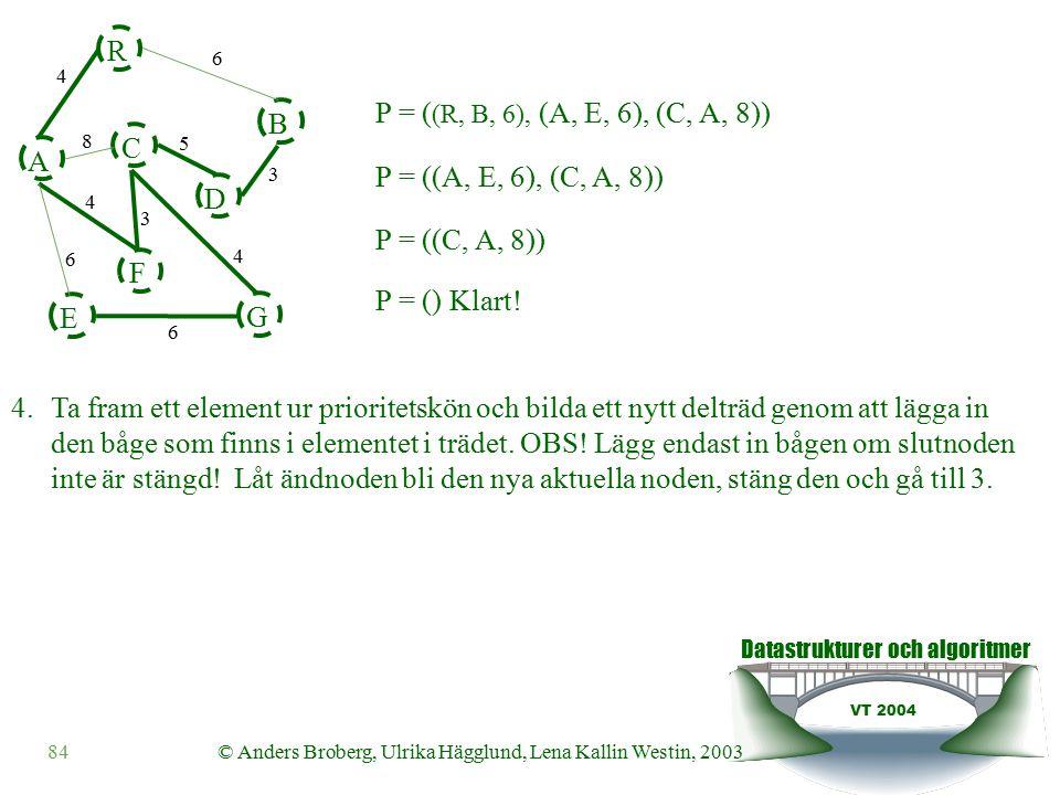 Datastrukturer och algoritmer VT 2004 84© Anders Broberg, Ulrika Hägglund, Lena Kallin Westin, 2003 A R B F C D E G 4 6 8 5 3 4 3 4 6 6 P = ((C, A, 8)) P = ( (R, B, 6), (A, E, 6), (C, A, 8)) 4.Ta fram ett element ur prioritetskön och bilda ett nytt delträd genom att lägga in den båge som finns i elementet i trädet.