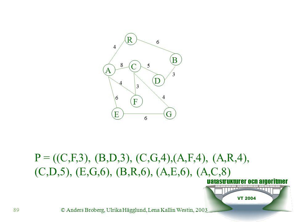 Datastrukturer och algoritmer VT 2004 89© Anders Broberg, Ulrika Hägglund, Lena Kallin Westin, 2003 P = ((C,F,3), (B,D,3), (C,G,4),(A,F,4), (A,R,4), (C,D,5), (E,G,6), (B,R,6), (A,E,6), (A,C,8) A R B F C D E G 4 6 8 5 3 4 3 4 6 6