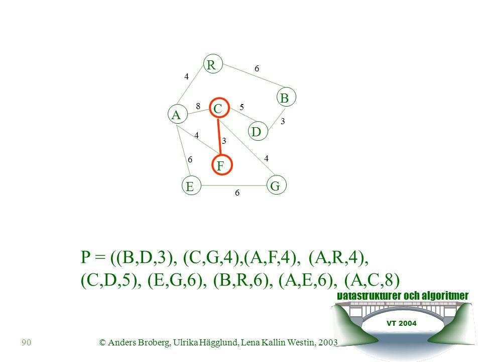 Datastrukturer och algoritmer VT 2004 90© Anders Broberg, Ulrika Hägglund, Lena Kallin Westin, 2003 A R B F C D E G 4 6 8 5 3 4 3 4 6 6 P = ((B,D,3), (C,G,4),(A,F,4), (A,R,4), (C,D,5), (E,G,6), (B,R,6), (A,E,6), (A,C,8)