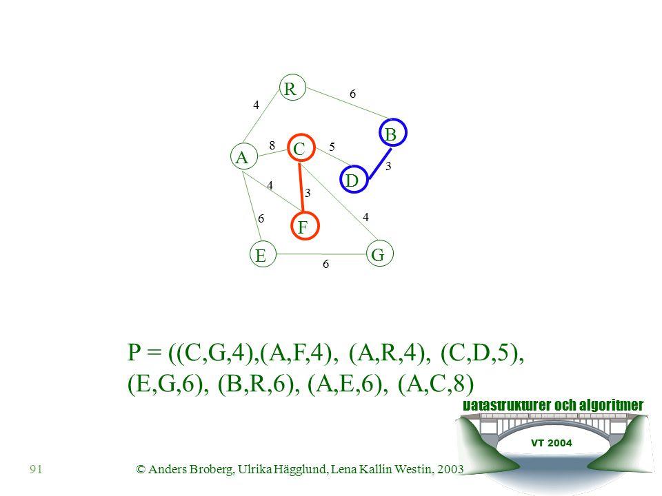 Datastrukturer och algoritmer VT 2004 91© Anders Broberg, Ulrika Hägglund, Lena Kallin Westin, 2003 A R B F C D E G 4 6 8 5 3 4 3 4 6 6 P = ((C,G,4),(A,F,4), (A,R,4), (C,D,5), (E,G,6), (B,R,6), (A,E,6), (A,C,8)