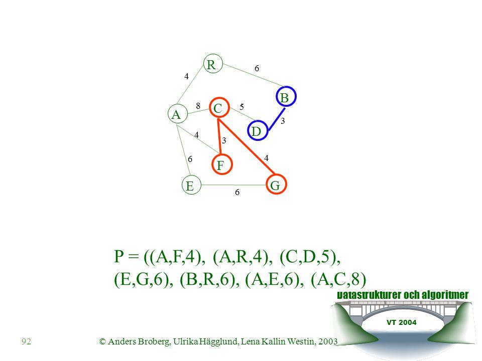 Datastrukturer och algoritmer VT 2004 92© Anders Broberg, Ulrika Hägglund, Lena Kallin Westin, 2003 A R B F C D E G 4 6 8 5 3 4 3 4 6 6 P = ((A,F,4), (A,R,4), (C,D,5), (E,G,6), (B,R,6), (A,E,6), (A,C,8)